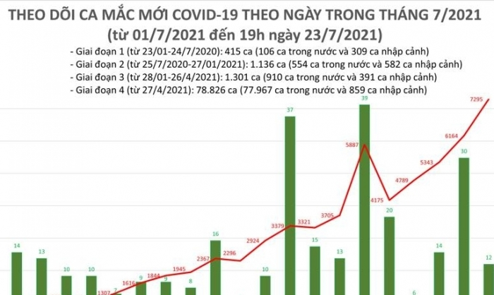 Ngày 23/7, cả nước có 7.307 ca mắc Covid-19 mới