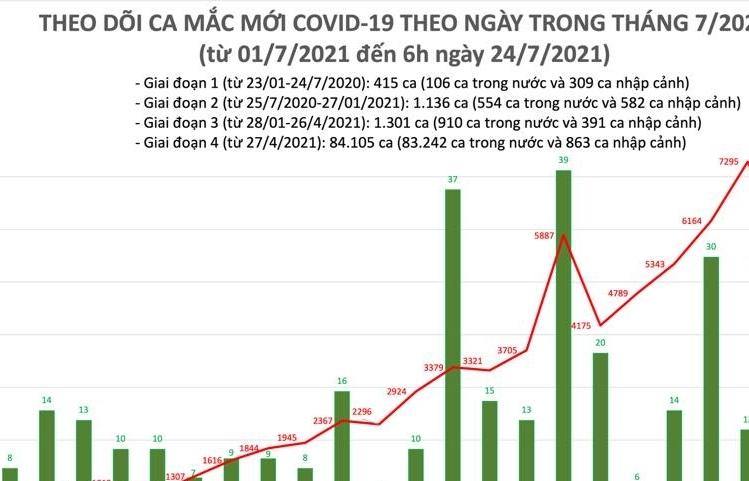 Sáng ngày 24/7, cả nước có 3.991 ca mắc Covid-19 mới