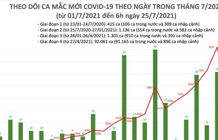 Sáng ngày 25/7, cả nước có 3.979 ca mắc Covid-19 mới
