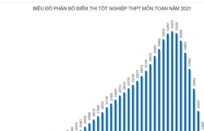 Phổ điểm các môn thi tốt nghiệp THPT năm 2021, đợt 1