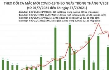 Sáng ngày 27/7, cả nước có 2.764 ca mắc  Covid-19 mới