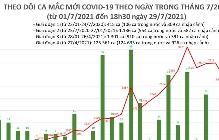 Ngày 29/7, cả nước ghi nhận 7.594 ca mắc Covid-19 mới