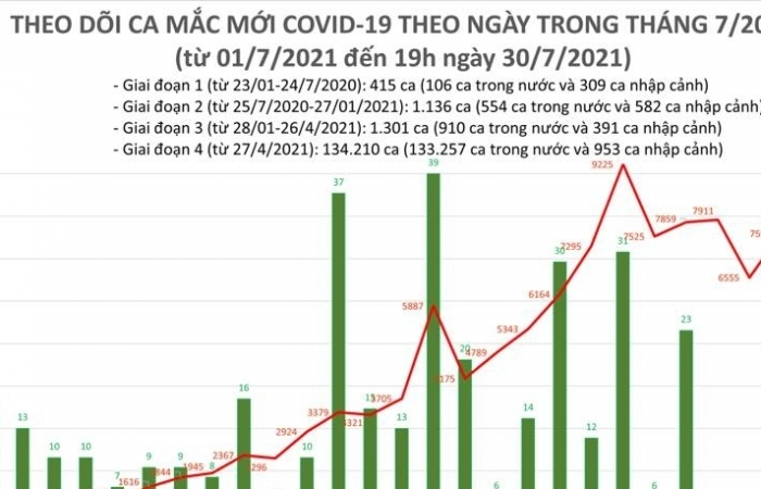 Ngày 30/7, cả nước ghi nhận 8.649 ca mắc Covid-19 mới