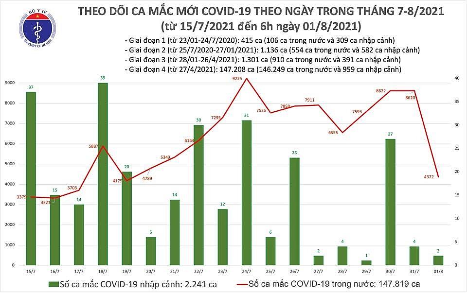 Sáng ngày 1/8, cả nước ghi nhận 4.374 ca mắc Covid-19 mới