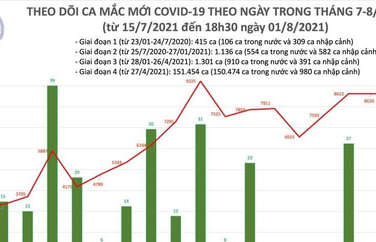Ngày 1/8, cả nước ghi nhận 8.620 ca mắc Covid-19 mới