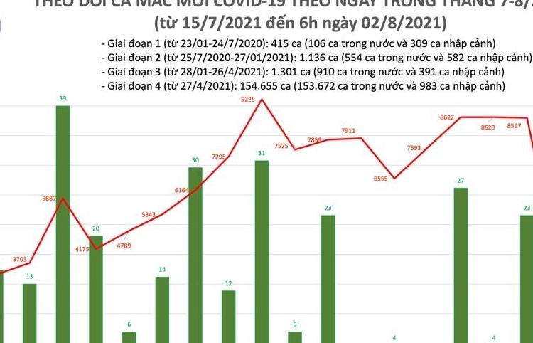 Sáng ngày 2/8, cả nước ghi nhận 3.201 ca nhiễm Covid-19 mới
