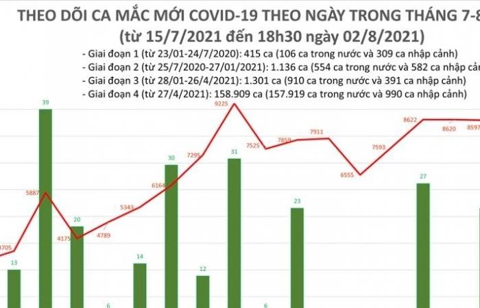 Ngày 2/8, cả nước ghi nhận 7.455 ca nhiễm Covid-19 mới