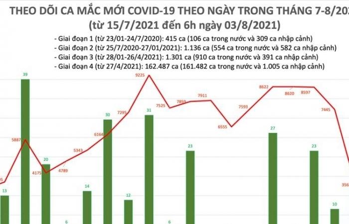 Ngày 3/8, cả nước ghi nhận 3.578 ca nhiễm Covid-19 mới