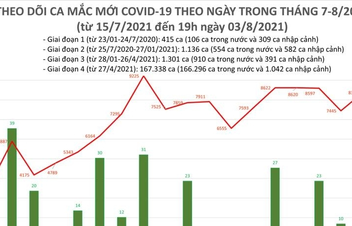 Ngày 3/8, cả nước ghi nhận 8.429 ca nhiễm Covid-19 mới