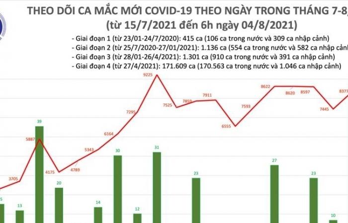 Sáng ngày 4/8, cả nước ghi nhận 4.271 ca nhiễm Covid-19 mới