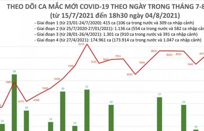 Ngày 4/8, cả nước ghi nhận 7.623 ca nhiễm Covid-19 mới