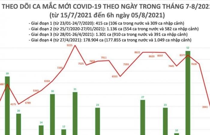 Sáng ngày 5/8, cả nước ghi nhận 3.943 ca nhiễm Covid-19 mới