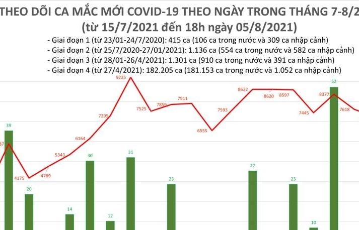 Ngày 5/8, cả nước ghi nhận 7.244 ca nhiễm Covid-19 mới
