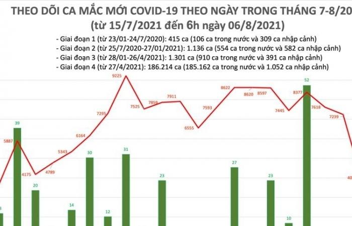 Sáng ngày 6/8, cả nước ghi nhận 4.009 ca nhiễm Covid-19 mới