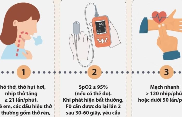 Infographics: 10 dấu hiệu cảnh báo F0 cần được đưa đến bệnh viện