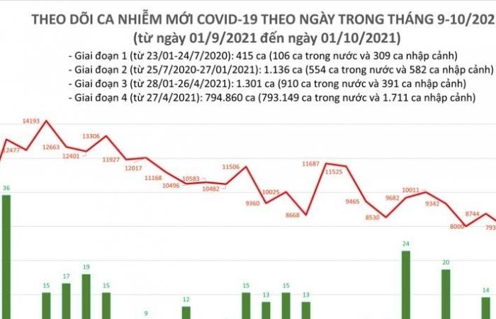 Ngày 1/10, số ca nhiễm Covid-19 cả nước giảm còn 6.957 ca