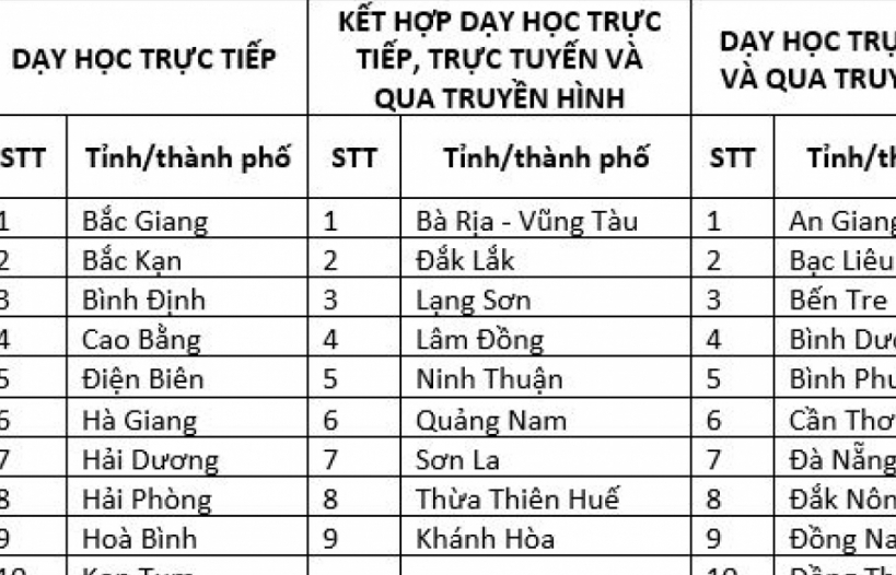 23 tỉnh, thành phố đã cho học sinh đi học lại bình thường