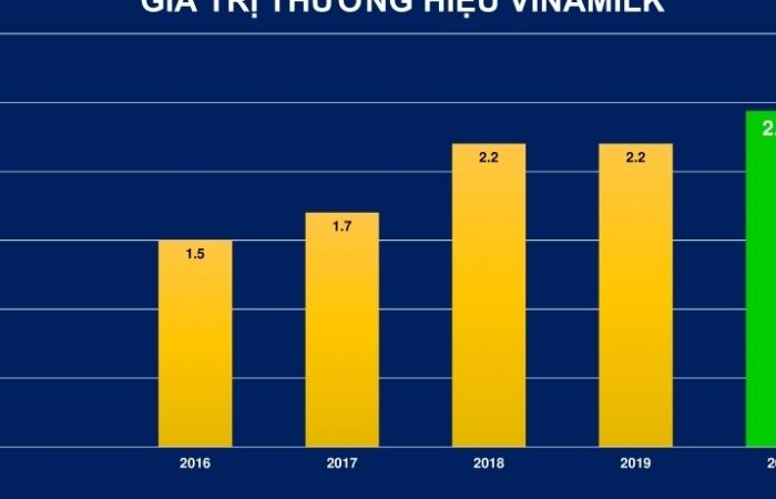 Forbes Việt Nam định giá thương hiệu Vinamilk hơn 2,4 tỷ USD
