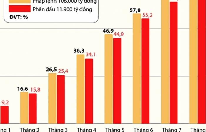 Infographics: Diễn tiến thu ngân sách của Hải quan TPHCM 8 tháng năm 2021