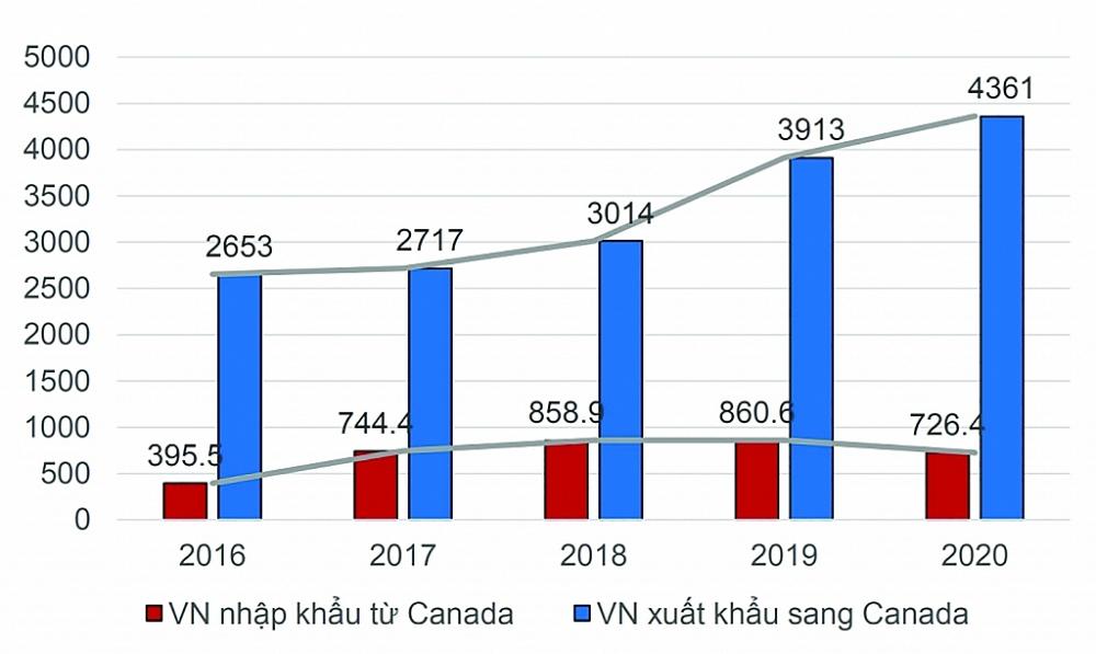 Giá trị xuất khẩu và nhập khẩu giữa Việt Nam và Canada. Nguồn: VCCI