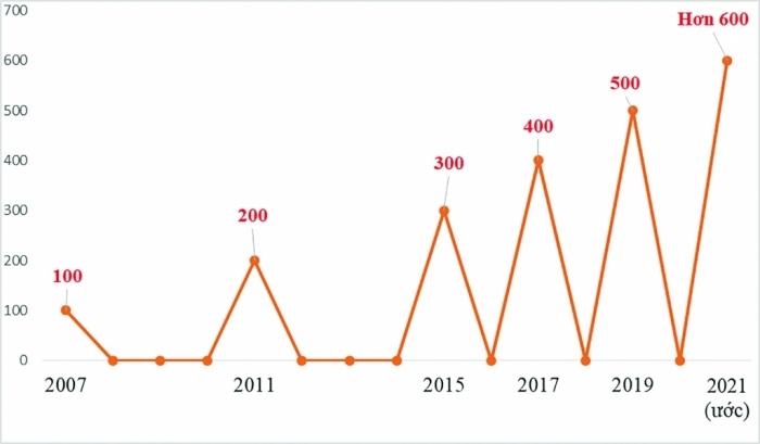 Khởi đầu ấn tượng, Việt Nam hướng đến  kỷ lục 600 tỷ USD kim ngạch xuất nhập khẩu