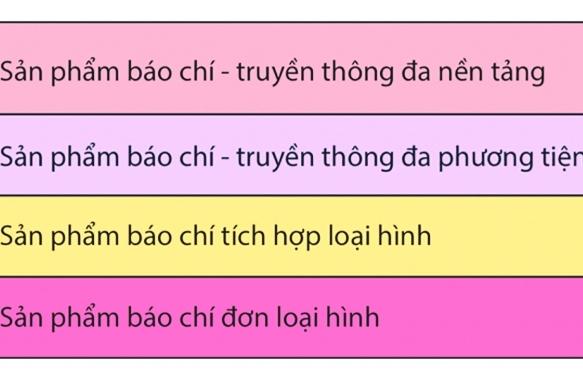Báo chí Việt Nam trong bối cảnh chuyển đổi số