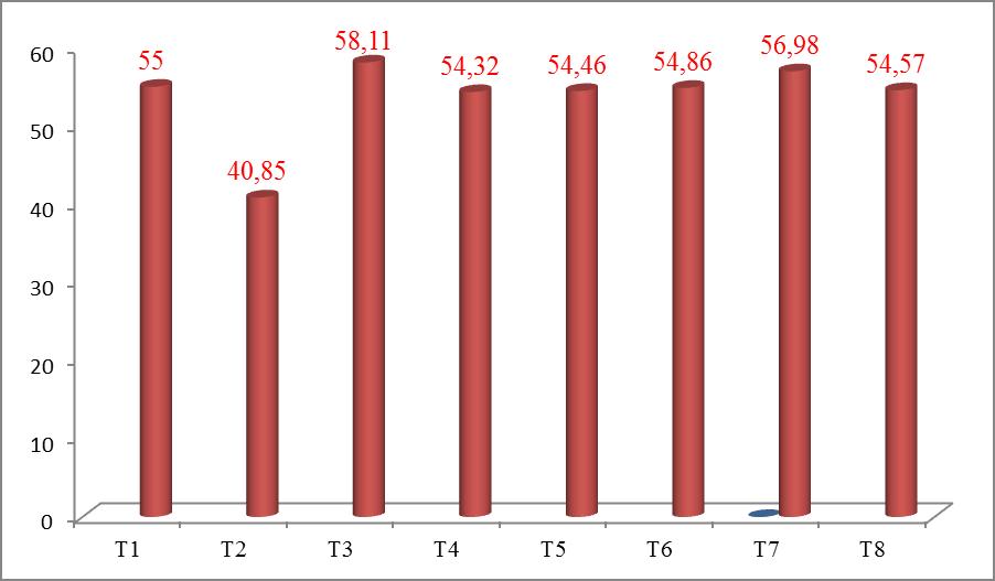 Kim ngạch xuất nhập khẩu theo tháng trong 8 tháng đầu năm.Biểu đồ: T.Bình