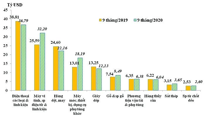 Tương quan trị giá xuất khẩu của 10 nhóm hàng lớn 9 tháng đầu năm 2019 và 2020.  Nguồn: Tổng cục Hải quan