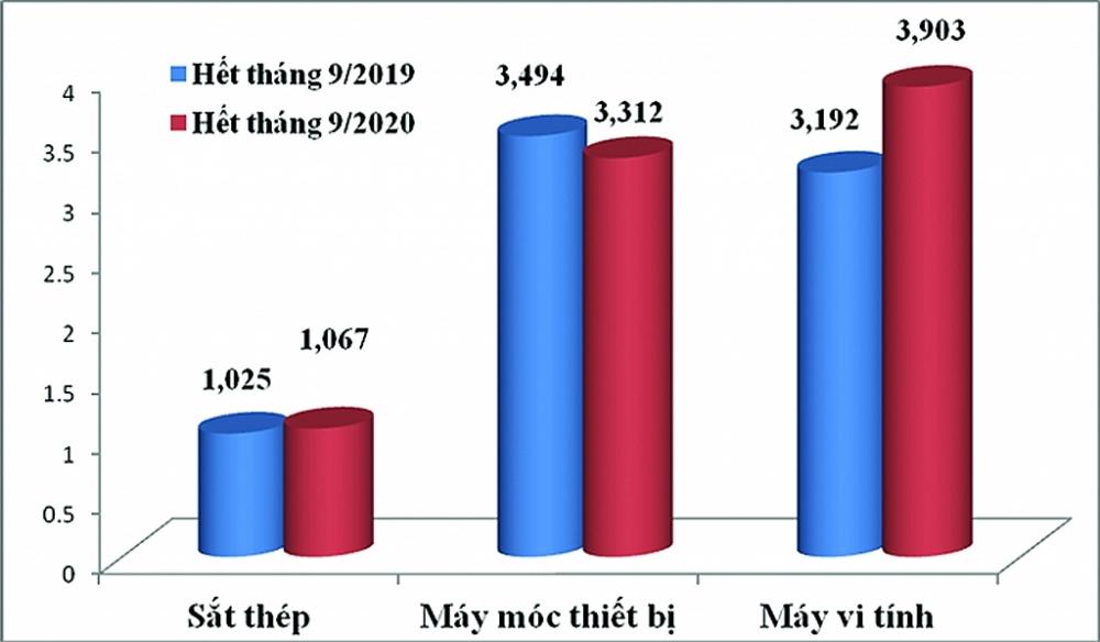 Sự thay đổi kim ngạch 3 nhóm hàng nhập khẩu lớn nhất từ Nhật Bản. Biểu đồ: T.Bình