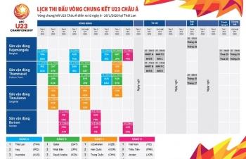 Infographics: Lịch thi đấu chi tiết vòng chung kết U23 châu Á 2020