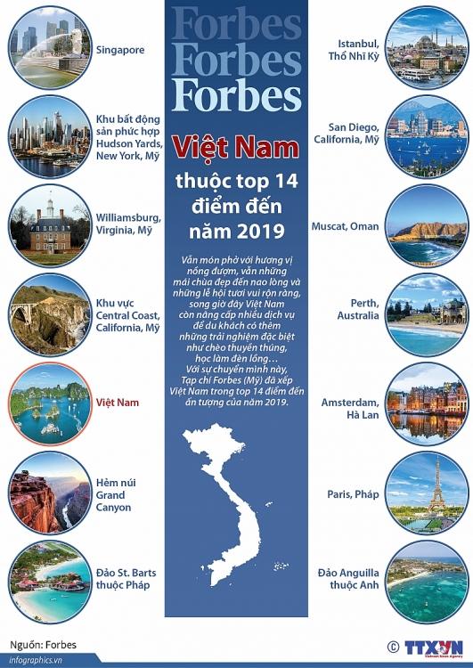 infographics viet nam thuoc top 14 diem den cua nam 2019