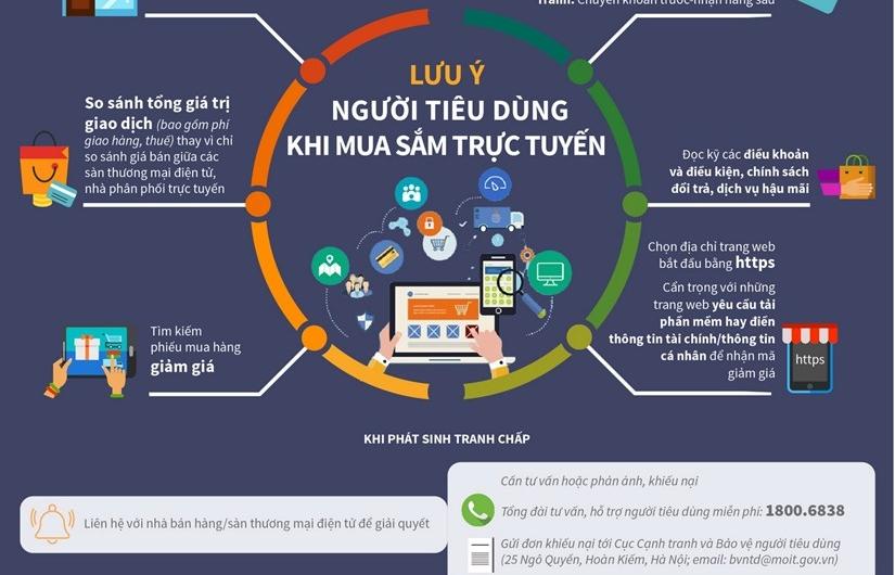 Infographics: Lưu ý người tiêu dùng khi mua sắm trực tuyến