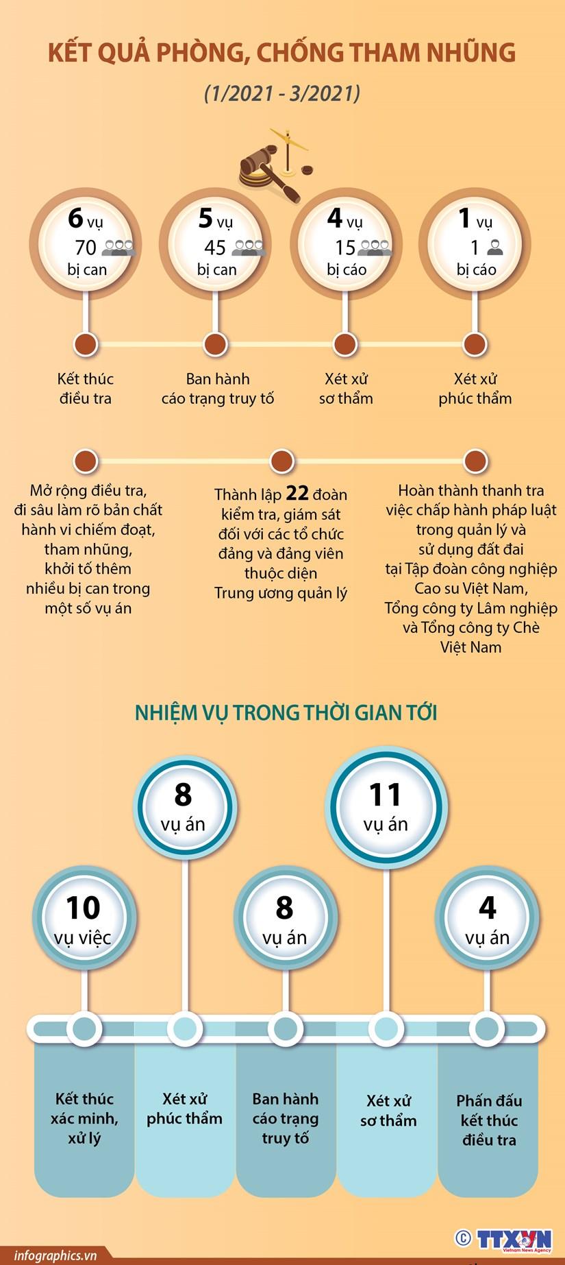 [Infographics] Ket qua phong, chong tham nhung tu sau Phien hop thu 19 hinh anh 1