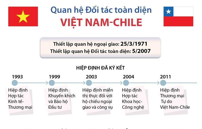 Infographics: Mối quan hệ Đối tác toàn diện Việt Nam-Chile