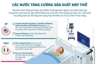 Các nước tăng cường sản xuất máy thở điều trị cho bệnh nhân COVID-19
