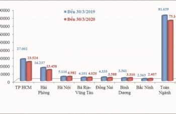 Ngành Hải quan:  Thu ngân sách  giảm mạnh trong quý I