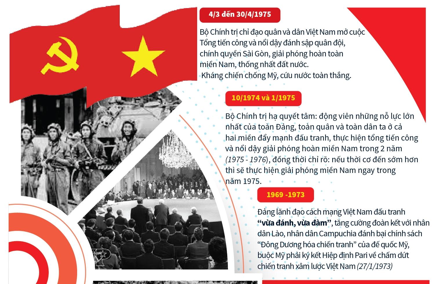 infographics dang lanh dao di den mua xuan toan thang nam 1975