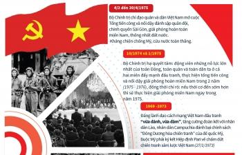 Infographics: Đảng lãnh đạo đi đến mùa Xuân toàn thắng năm 1975