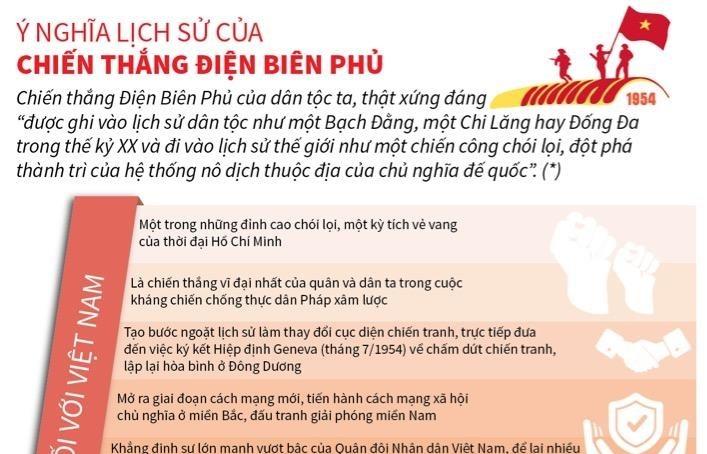 infographics y nghia lich su cua chien thang dien bien phu