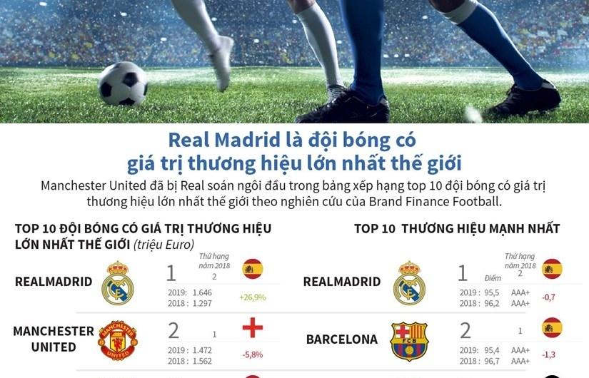 [Infographics] Đội bóng nào có giá trị thương hiệu lớn nhất thế giới?