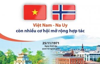 [Infographics] Việt Nam-Na Uy còn nhiều cơ hội mở rộng hợp tác