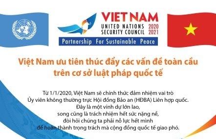 Infographics: Việt Nam ưu tiên thúc đẩy các vấn đề toàn cầu trên cơ sở luật pháp quốc tế