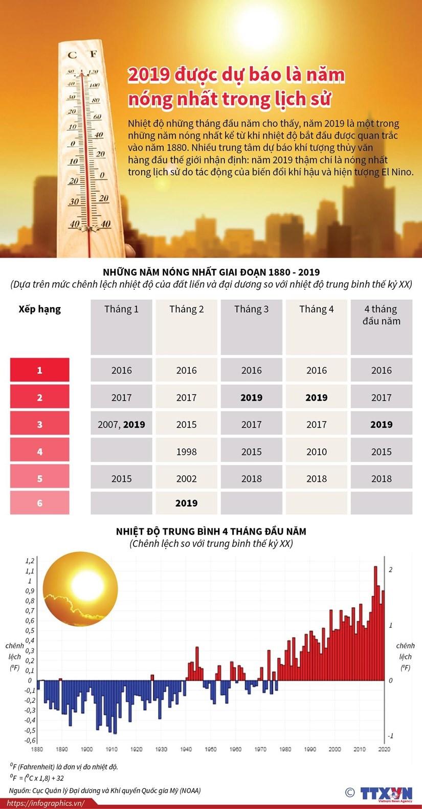 infographics 2019 duoc du bao la nam nong nhat trong lich su