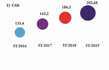 Xuất nhập khẩu sớm cán mốc 200 tỷ USD