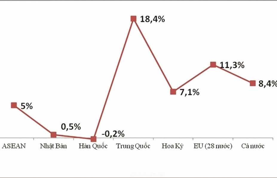 Tác động của các cuộc chiến thương mại đối với Việt Nam: Nhìn từ số liệu thống kê  xuất nhập khẩu của Hải quan