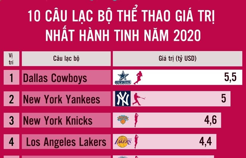 Infographics: 10 câu lạc bộ thể thao giá trị nhất hành tinh năm 2020