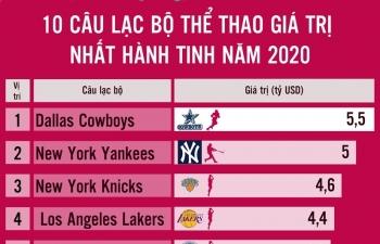 infographics 10 cau lac bo the thao gia tri nhat hanh tinh nam 2020