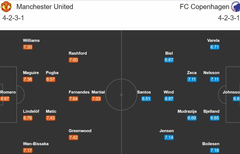 Đội hình dự kiến MU - Copenhagen: Pogba & Bruno trở lại giúp Quỷ đỏ vào bán kết?