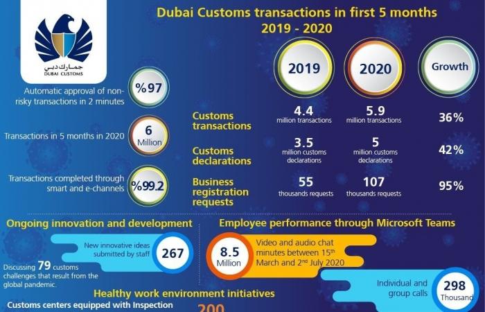 Hải quan Dubai hỗ trợ hoạt động thương mại trước ảnh hưởng của COVID-19