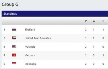 Bảng xếp hạng vòng loại thứ 2 World Cup 2022: Thái Lan hơn Việt Nam 3 điểm